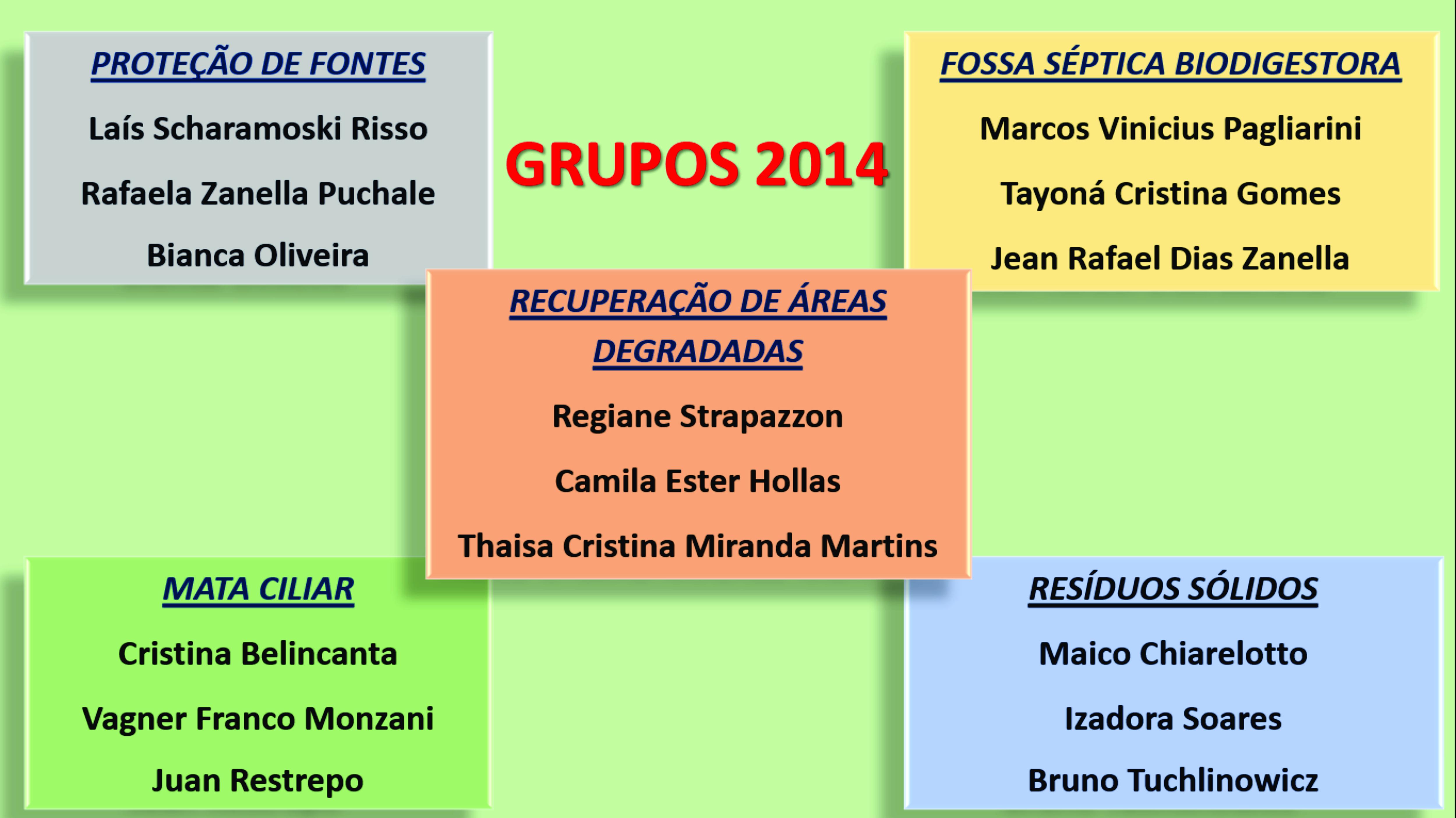 Grupos e Alunos 2014